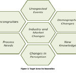 Leveraging Disruptive Technologies for Systematic Innovation