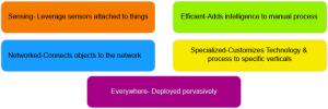 iot-ecosystem-