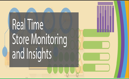 Real time store monitoring and Insights infographic