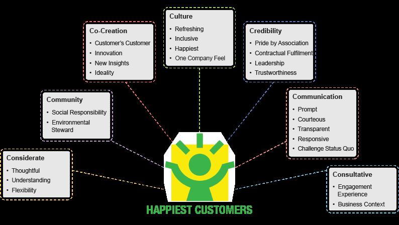 Happiest Customer Framework