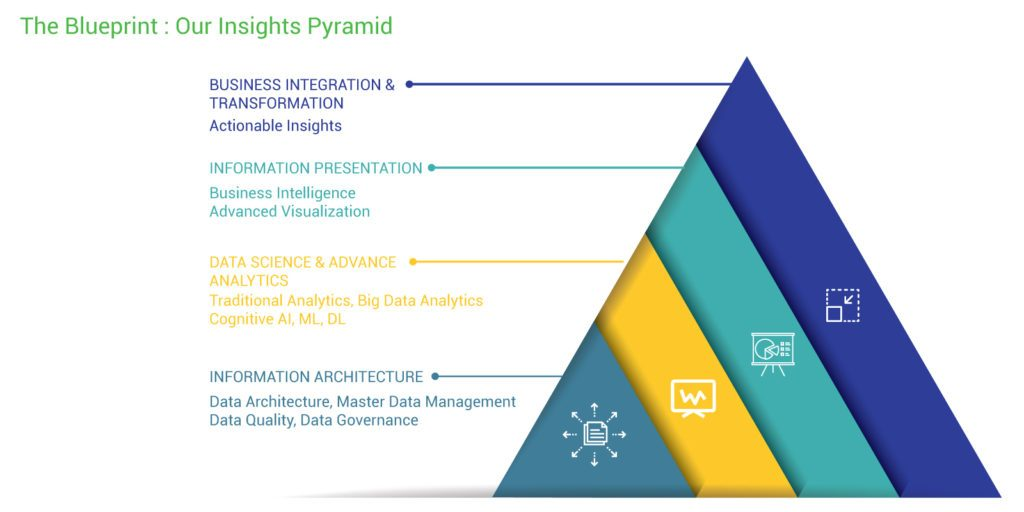 Technology Management Image: Digital Insights Services