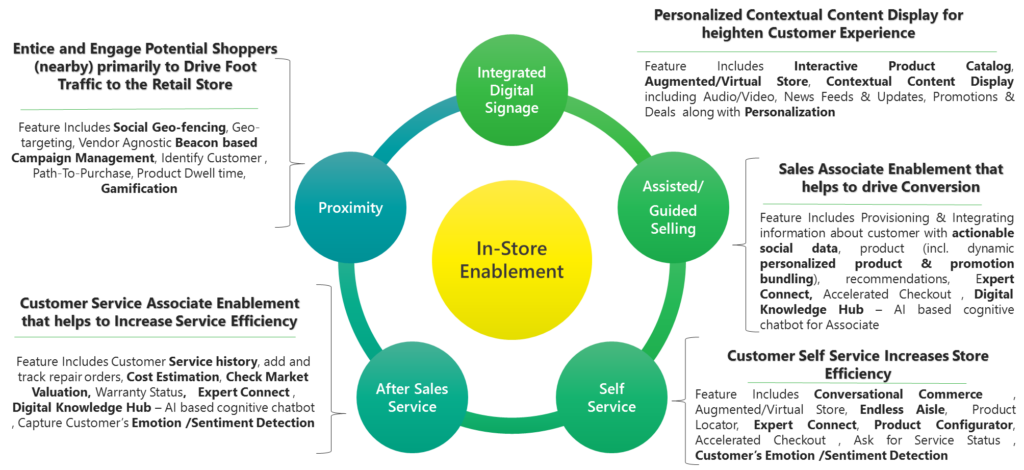 In store Enablement