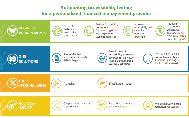 Automating Accessibility testing for a personalized financial management provider